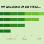 how long a person can live without