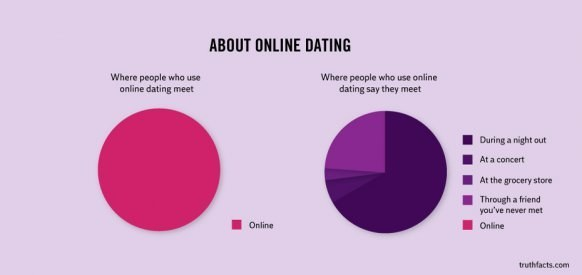 online-dating-truth