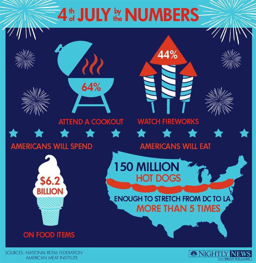 4th-of-july-spending